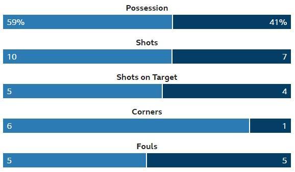 Ayr Stats.jpg